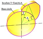 [تصویر:  Involute_equation_1s.jpg]